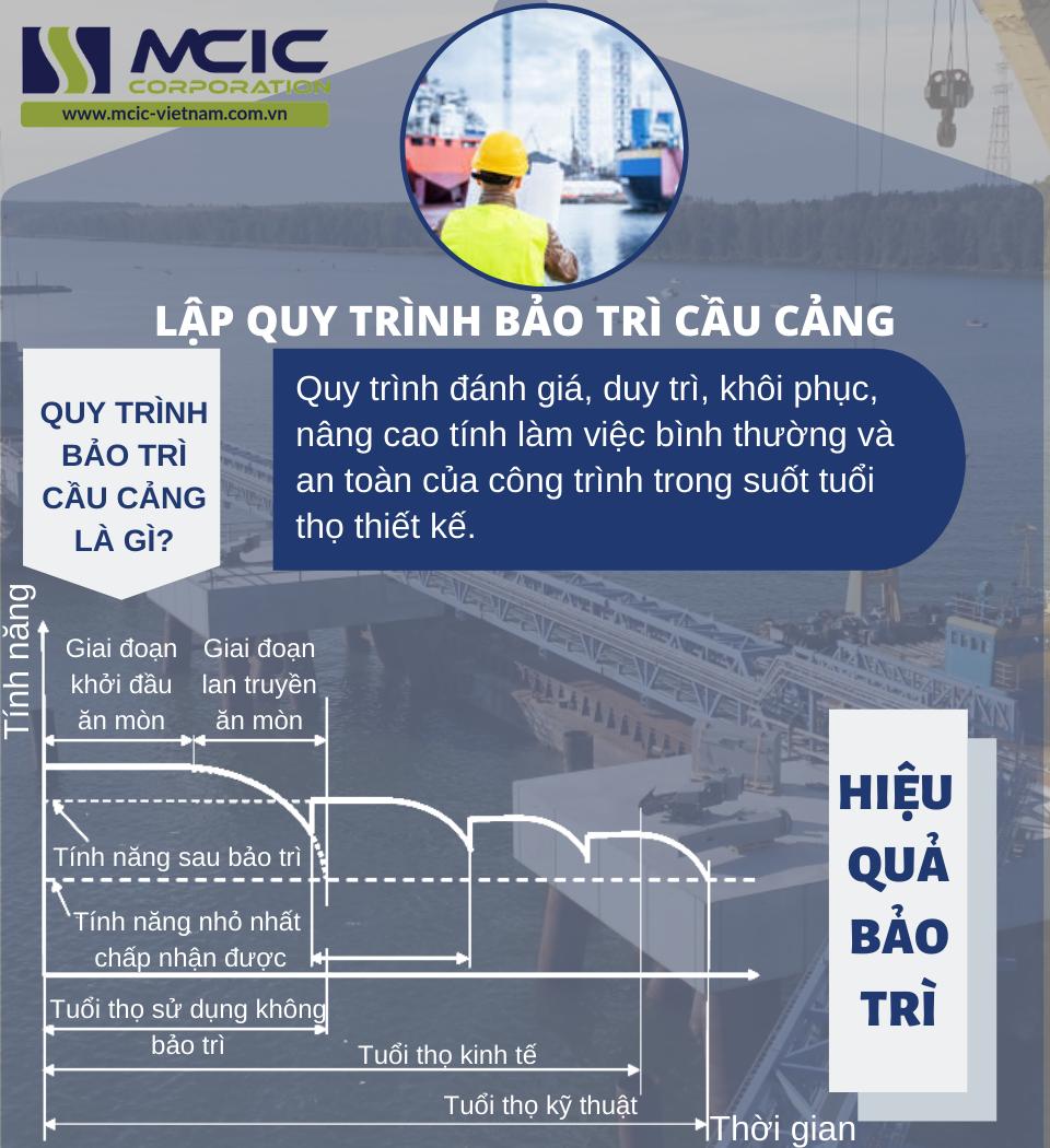 Công ty tư vấn chuyên nghiệp dịch vụ lập quy trình bảo trì công trình hàng hải cầu cảng- uy tín- chuyên nghiệp - hiệu quả MCIC Việt Nam